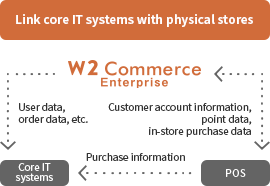 Link core IT systems with physical stores