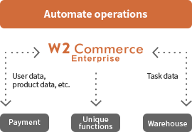 Automate operations